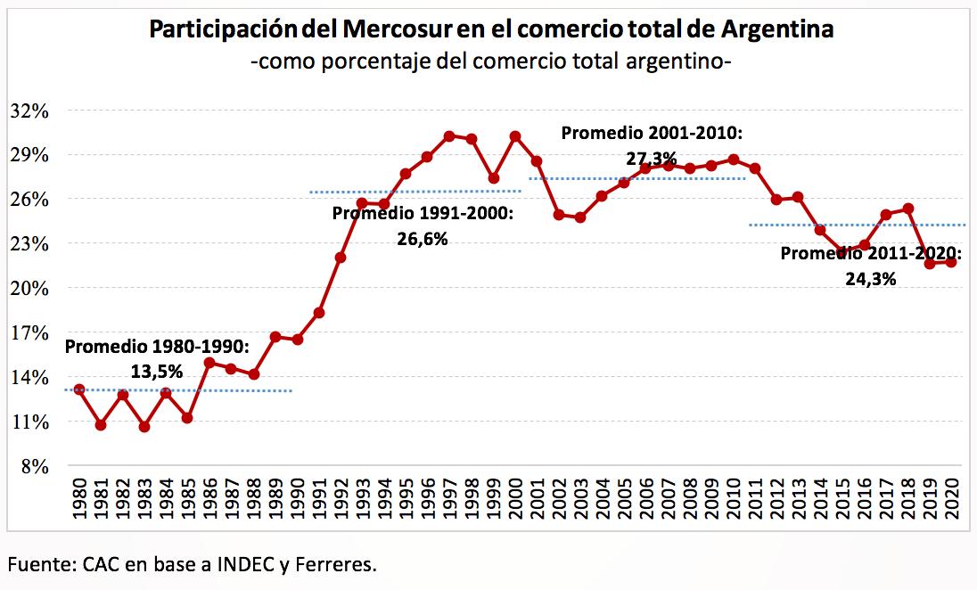 Participación del Mercosur en el comercio total de Argentina