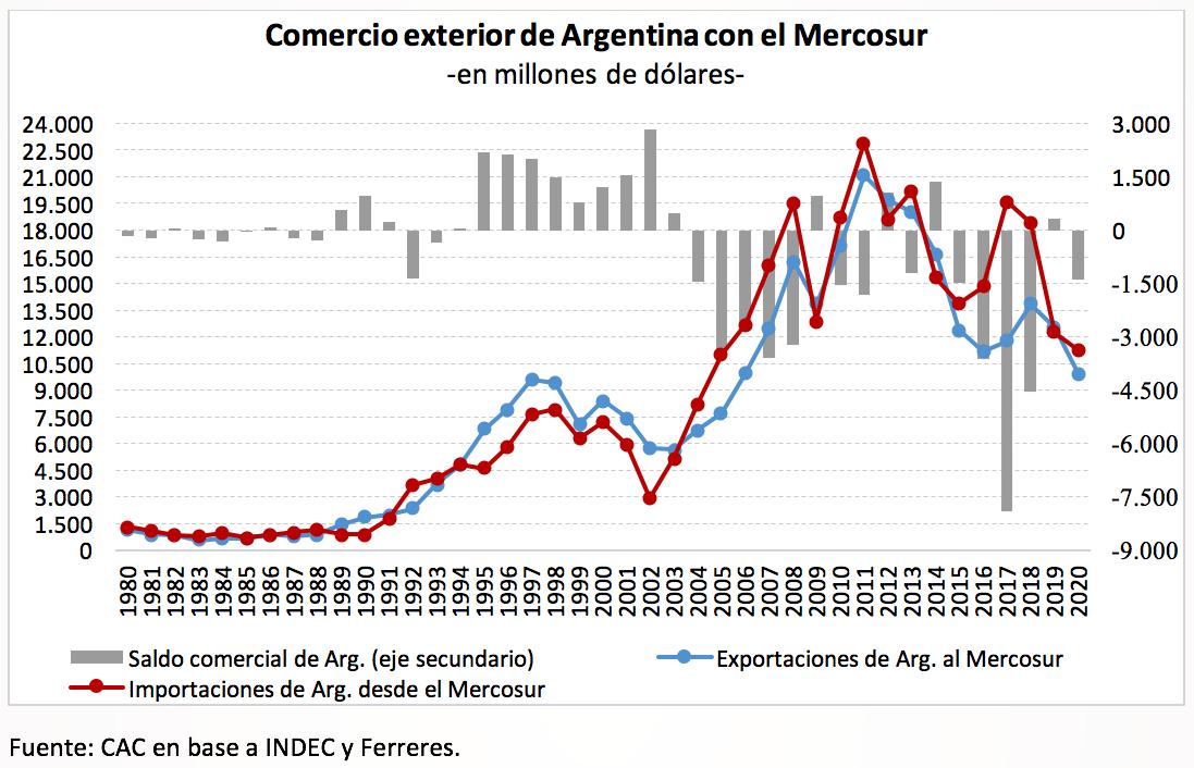 Comercio exterior de Argentina con el Mercosur